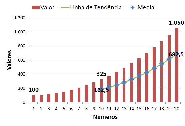 Gráfico Exemplo Cálculo Média Móvel