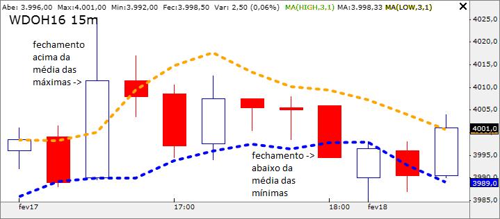 Gráfico Tradezone: pontos de mudança no sentido do HiLo
