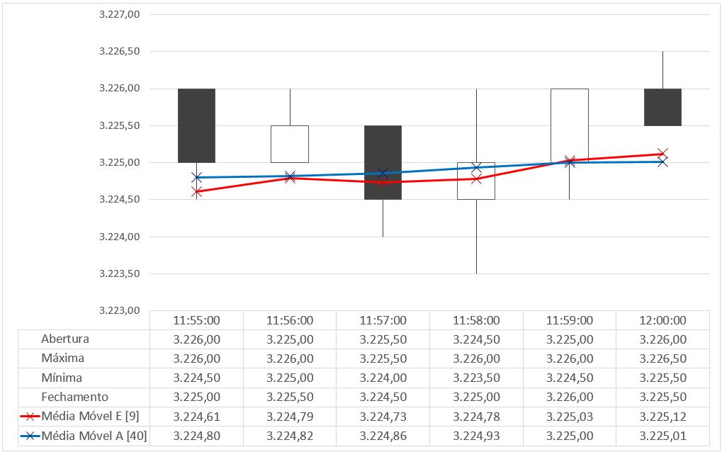 Gráfico de Candles + 2 Médias Móveis + Tabela de Dados
