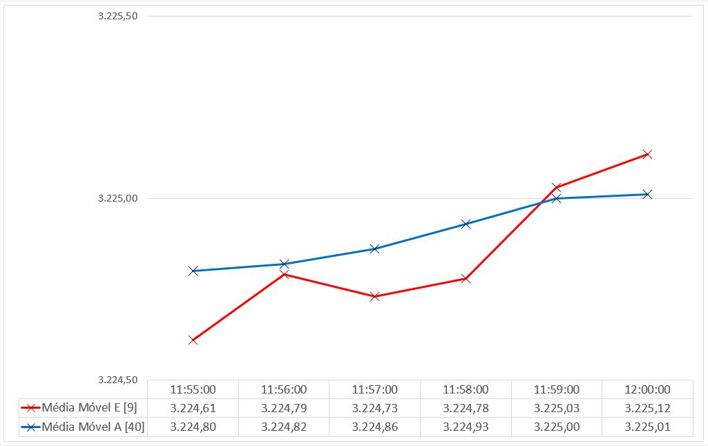 Gráfico sem Candles + 2 Médias Móveis + Tabela de Dados