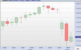 Qual é o melhor horário para operar na Bolsa de Valores?