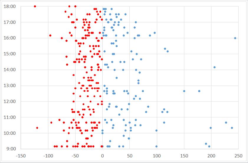 Gráfico de resultado da estratégia por hora
