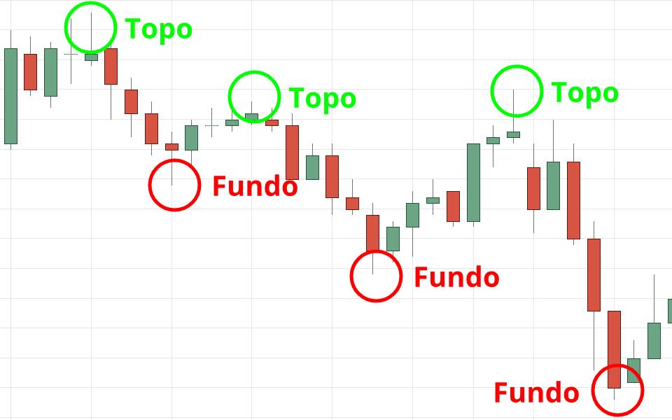 Identificação de topos e fundos no gráfico.