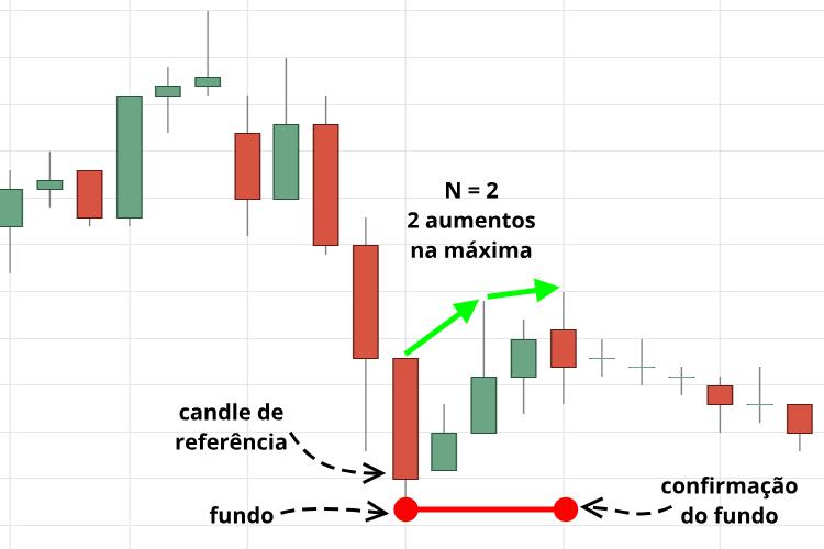 Confirmação de fundo no gráfico através do candle de referência.
